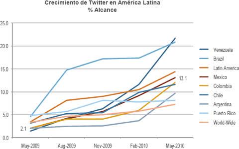 Uso de internet en México 2010 - crecimiento-twitter-mexico