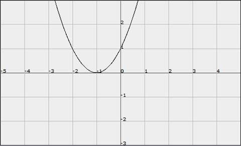 Graficar funciones matemáticas, FooPlot.com - graficar-funciones