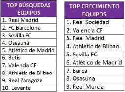 Arranca la liga española y es de lo más buscado en Yahoo! - liga-futbol-espana