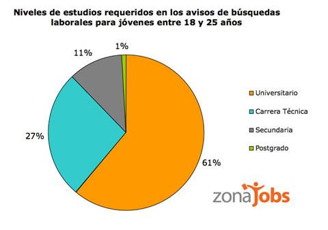buscar empleo zonajobs Buscar trabajo en internet ¿Qué oportunidad tienen los jovenes?