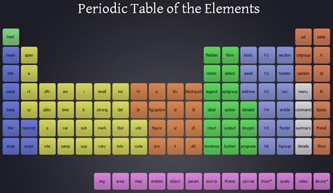 elementos html5 Tabla periódica de HTML5