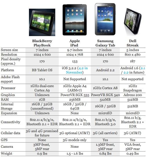 La batalla de las tablets, iPad vs Playbook vs Galaxy vs Streak - especificaciones-tablets