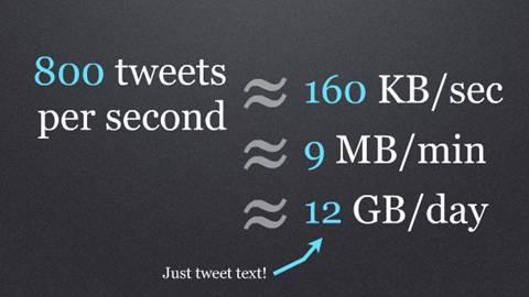 Se almacenan 12 gb de tweets al día - twitter-12gb-por-dia