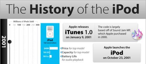 La historia del iPod de Apple [Infografía] - historia-del-iPod