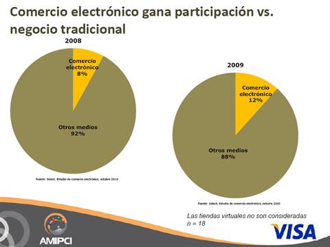 Comercio electrónico en México 2010, Estudio AMIPCI - ecommerce-mexico