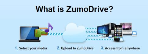ZumoDrive, más de la Nube - zumodrive