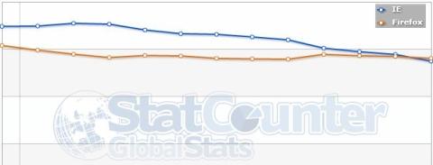 Firefox supera a Internet Explorer en Europa - FFvsIE