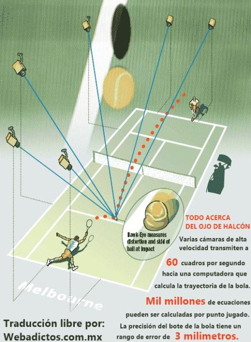 ¿Cómo funciona el Ojo de Halcón en el Tenis? - ojo-de-halcon-tenis