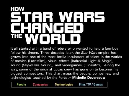 La influencia que ha tenido Star Wars en el mundo [Infografía] - Captura-de-pantalla-2011-02-24-a-las-20.54.23