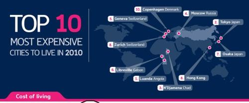 Infografía de las 10 ciudades mas caras del mundo - ciudades-caras-del-mundo