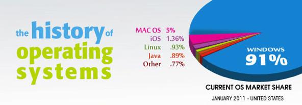La historia de los Sistemas Operativos [Infografía] - Captura-de-pantalla-2011-03-13-a-las-16.24.52