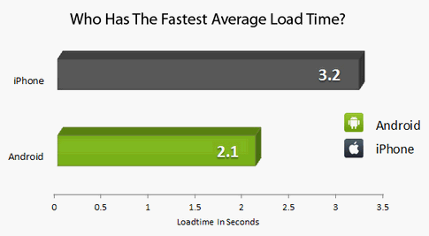 Un estudio revela que Android es mucho más rápido que iOS para navegar en Internet - iphone-android-browsers-load-time