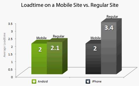 Un estudio revela que Android es mucho más rápido que iOS para navegar en Internet - iphone-android-browsers-site