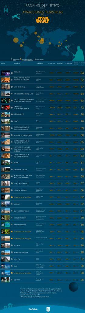 star wars Star Wars, ranking de las localizaciones del rodaje