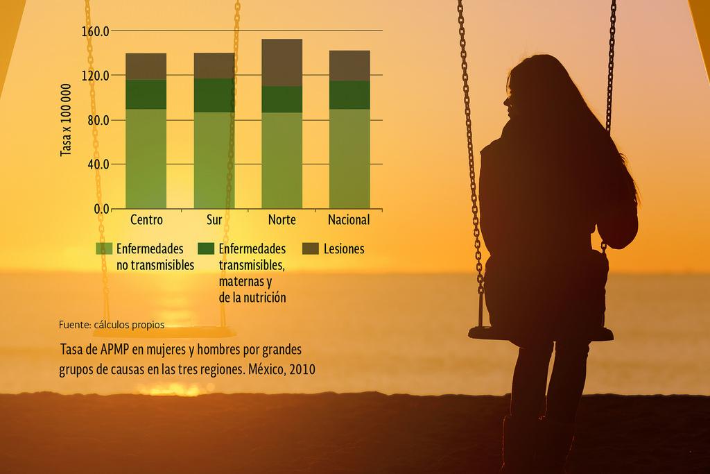 ¿De qué mueren prematuramente los mexicanos? - de-que-mueren-prematuramente-los-mexicanos