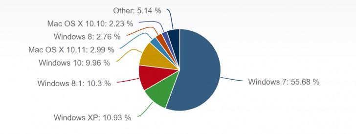 Windows 10 ocuparía el 10% de presencia en el mercado de computadoras - market-share