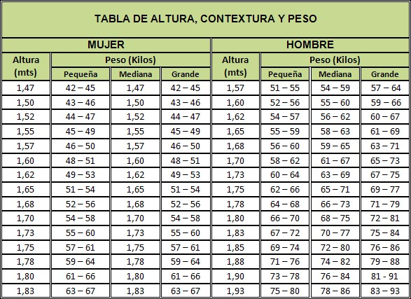 tabla estatura peso ideal