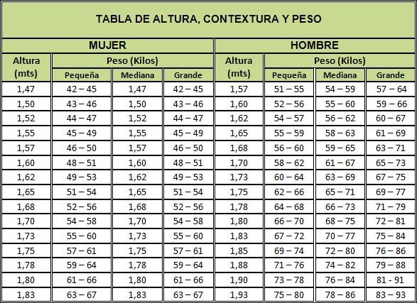 tabla estatura peso ideal