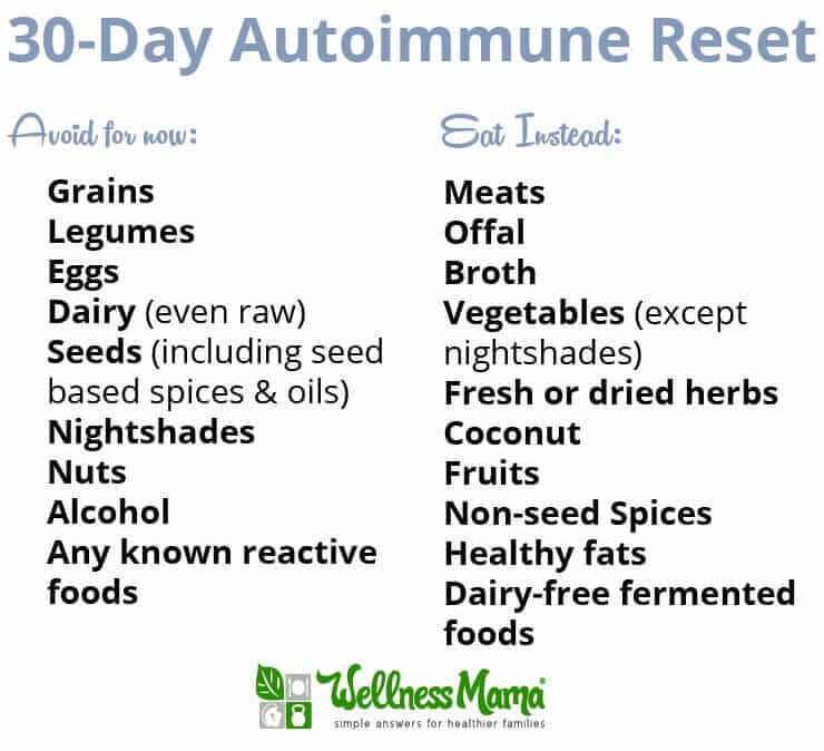 30-Day Reset Autoimmune Diet Plan | Wellness Mama