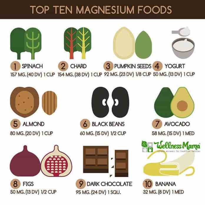 Top Ten Magnesium Rich Foods