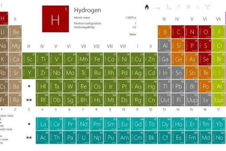 Table periodic of elements copy dynamic periodic table inspirationa interactive periodic tables gallery periodic table of elements list free and interactive periodic table ptable technologytecnologa interactive periodic urtaz Image collections