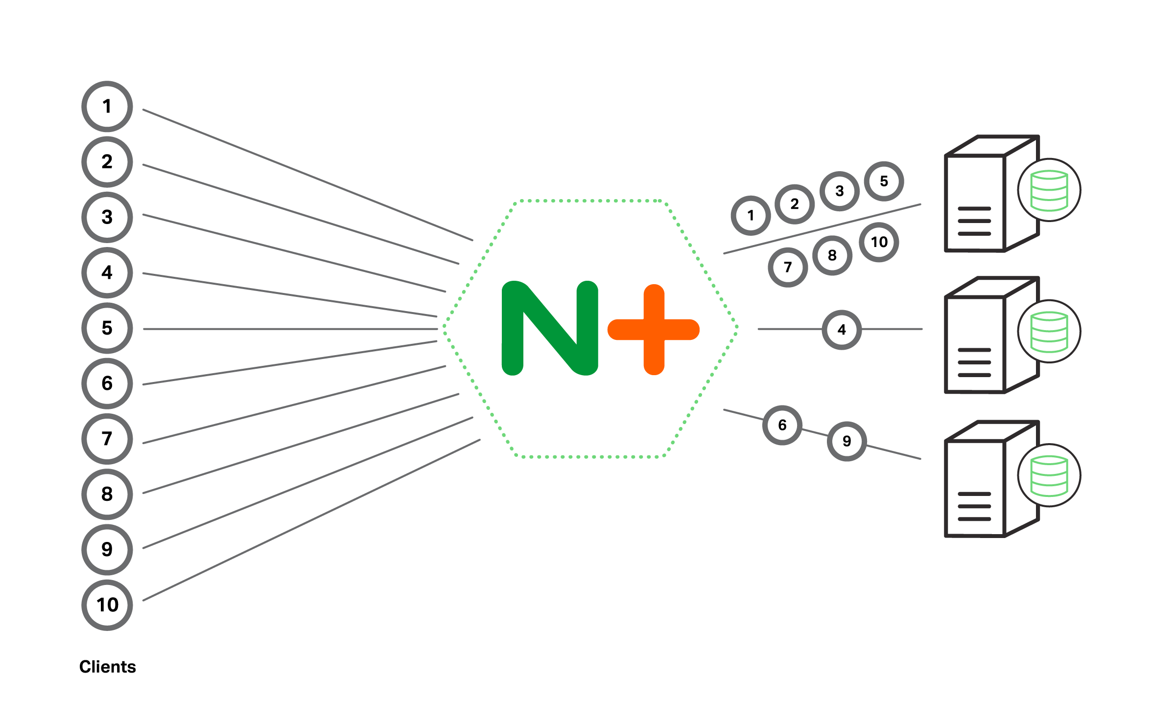 Choosing An Nginx Plus Load Balancing Technique