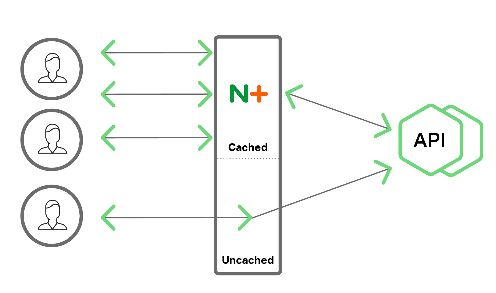 Scalable Amp Secure Microservices With Nginx Plus