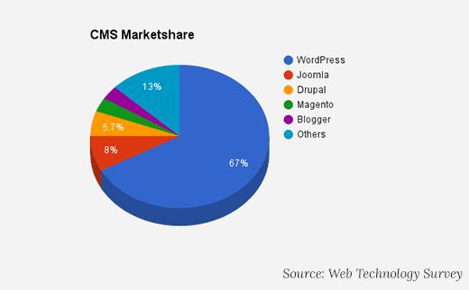 CMS Marketshare