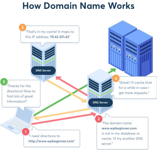 Как работают домены