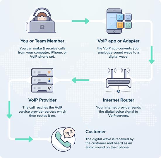 Bagaimana VoIP bekerja di Balik Layar