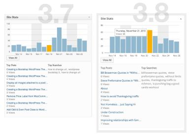 WordPress Dashboard (3.8) - Site Stats