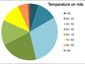 Temperature on ride