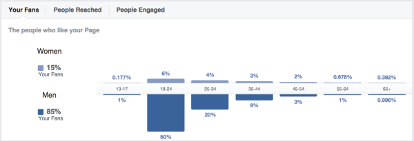 Facebook stats explained