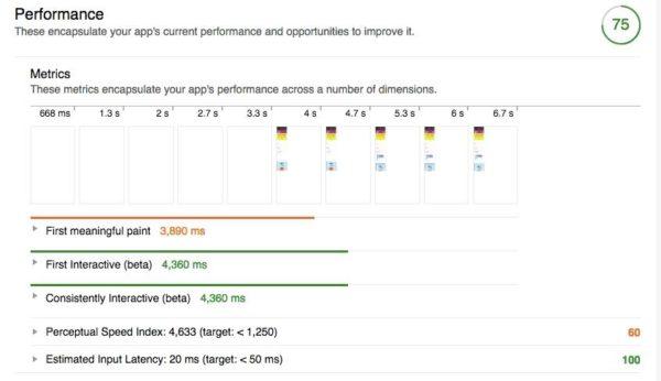 Lighthouse Performance Report Yoast
