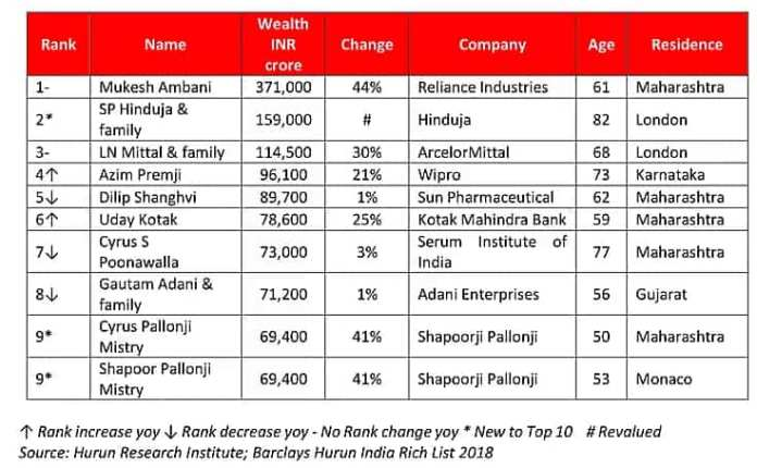 Who are the richest people in Mumbai and Delhi? Check full list of wealthiest individuals barclays