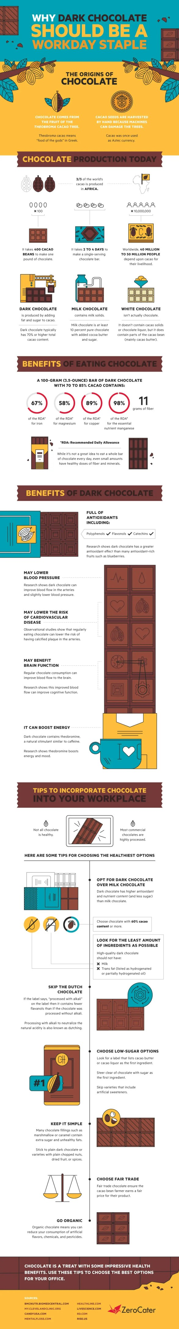 Why Dark Chocolate Should be a Workday Staple Infographic