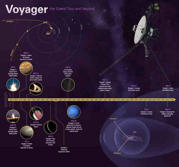 Voyager-1 spacecraft: 40 years of history and interstellar ...