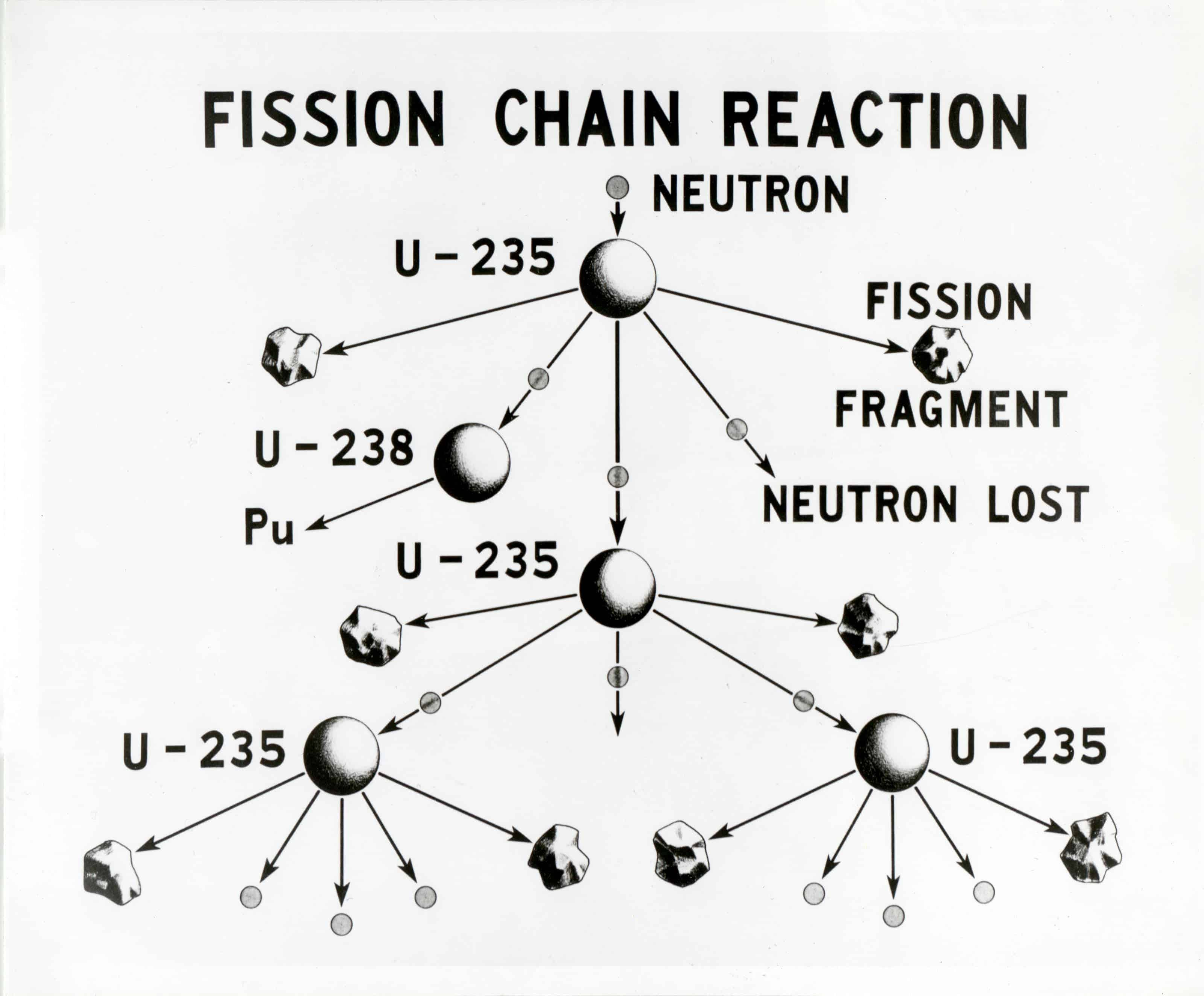 The Explosive Difference Between Nuclear Fission And Fusion