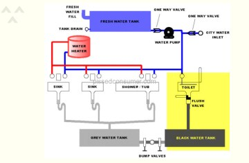 keystone rv tv wiring diagram best site wiring harness