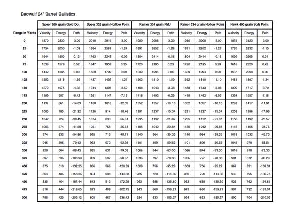 Knight 50 Caliber Muzzleloader Trajectory Chart