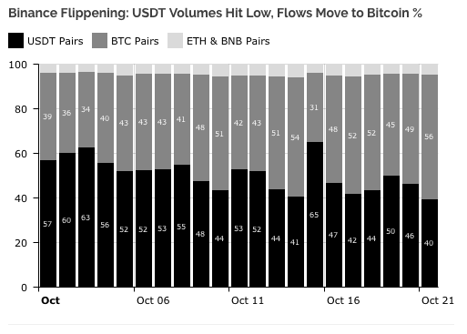 Cryptocurrency investors are transferring from stablecoins to Bitcoin