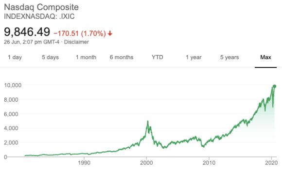 dot com, bubble, stock