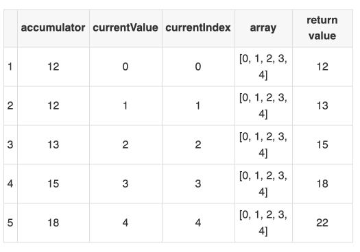 The ins and outs of JavaScript reducer — a simple, yet powerful array method 7