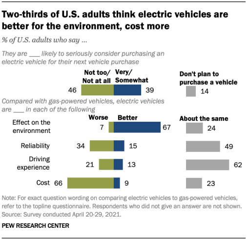 Americans consider EVs better for the environment, but more expensive