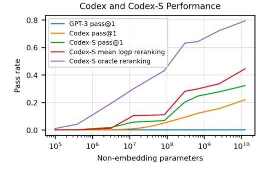 Codex can solve a large number of coding challenges. A version of the model finetuned with supervised learning (Codex-S) further improves performance.