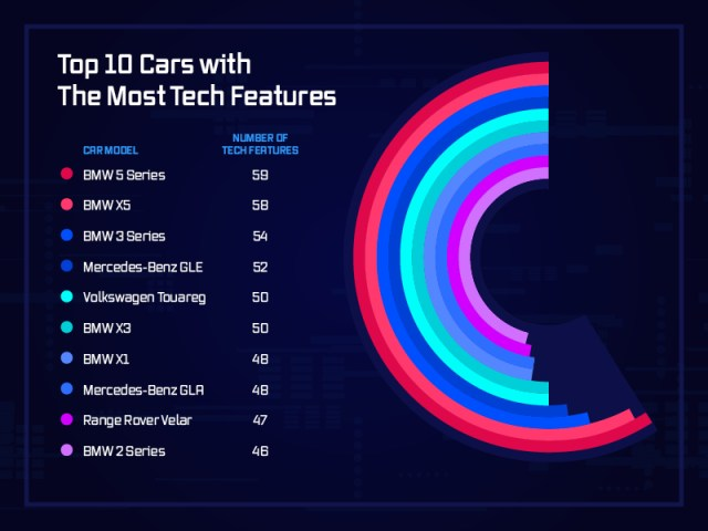 Top 10 cars with most tech features.