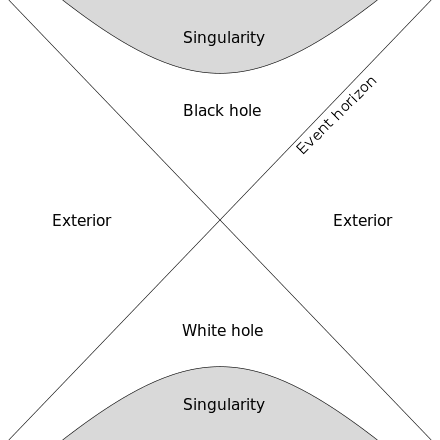 A diagram showing a black hole and a white hole in time