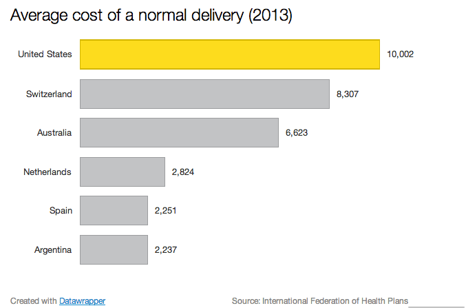 Cost of delivering a Baby