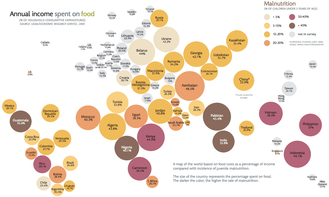 Food_expenditures_and_malnutrition
