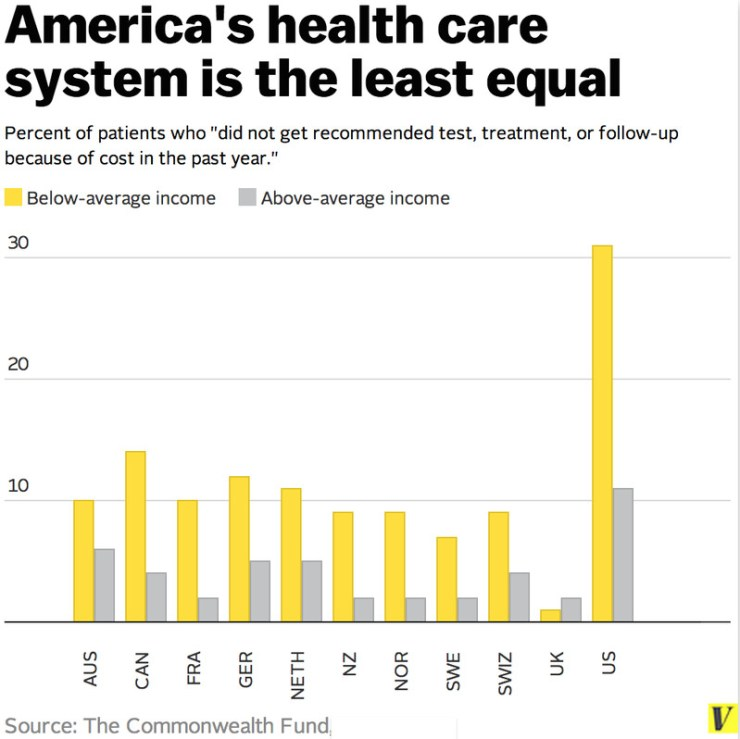 America's health care system is the least equal